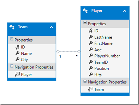 16 - TeamRoster Entity Model